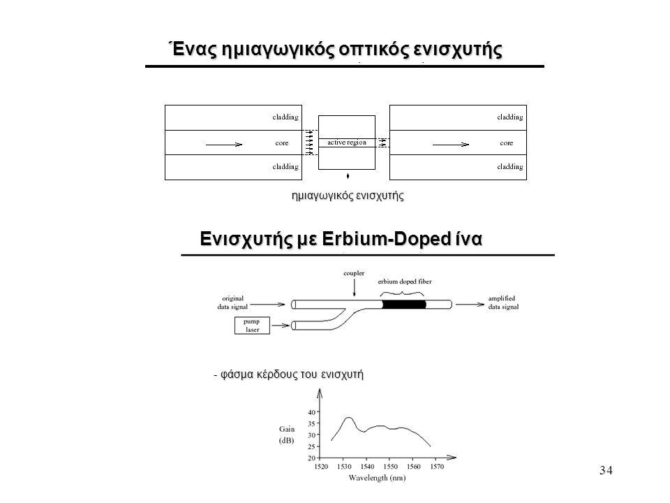 34 Ένας ημιαγωγικός οπτικός ενισχυτής Ενισχυτής με Erbium-Doped ίνα ημιαγωγικός ενισχυτής - φάσμα κέρδους του ενισχυτή