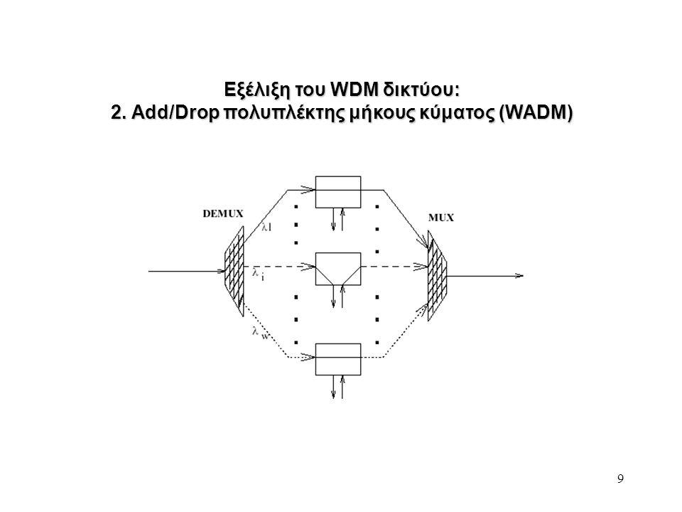 30 Σκόρπισμα/διαπλατυνση (dispersion) στην ίνα - τροπικό σκόρπισμα: (στην πολυτροπική ίνα) κάθε mode διαδίδεται με διαφορετική ταχύτητα εξαιτίας των διαφορετικών γωνιών πρόσπτωσης στα διαφορετική ταχύτητα εξαιτίας των διαφορετικών γωνιών πρόσπτωσης στα όρια του ενδύματος και του πυρήνα όρια του ενδύματος και του πυρήνα - σκόρπισμα υλικού ή χρωματικό σκόρπισμα: ο δείκτης διάθλασης είναι μια συνάρτηση του μήκους κύματος, συνεπώς αν το εκπεμπόμενο σήμα μια συνάρτηση του μήκους κύματος, συνεπώς αν το εκπεμπόμενο σήμα αποτελείται από περισσότερα του ενός μήκη κύματος, συγκεκριμένα μήκη αποτελείται από περισσότερα του ενός μήκη κύματος, συγκεκριμένα μήκη κύματος διαδίδονται πιο γρήγορα από άλλα μήκη κύματος κύματος διαδίδονται πιο γρήγορα από άλλα μήκη κύματος - σκόρπισμα λόγω του φορέα του κύματος (waveguide): η διάδοση διαφορετικών μηκών κύματος εξαρτάται απ'τα waveguide χαρακτηριστικά, διαφορετικών μηκών κύματος εξαρτάται απ'τα waveguide χαρακτηριστικά, όπως οι δείκτες και η μορφή του πυρήνα και του ενδύματος της ίνας όπως οι δείκτες και η μορφή του πυρήνα και του ενδύματος της ίνας - αποφυγή σκορπίσματος: - ίνες με μηδενικό σκόρπισμα σε ένα εύρος μήκους κύματος των 1300-1700 nm - ίνες με μηδενικό σκόρπισμα σε ένα εύρος μήκους κύματος των 1300-1700 nm μπορούν να κατασκευαστούν μπορούν να κατασκευαστούν - σε μια ίνα μηδενικου σκορπίσματος, ο πυρήνας και το ένδυμα - σε μια ίνα μηδενικου σκορπίσματος, ο πυρήνας και το ένδυμα σχεδιάζονται, έτσι ώστε το waveguide σκόρπισμα να είναι αρνητικό ως προς σχεδιάζονται, έτσι ώστε το waveguide σκόρπισμα να είναι αρνητικό ως προς το σκόρπισμα υλικού, αναιρώντας έτσι το συνολικό σκόρπισμα το σκόρπισμα υλικού, αναιρώντας έτσι το συνολικό σκόρπισμα - σημείωση: στα 1300 nm, το σκόρπισμα υλικού σε μια συμβατική μονοτροπική - σημείωση: στα 1300 nm, το σκόρπισμα υλικού σε μια συμβατική μονοτροπική ίνα είναι σχεδόν μηδενικό ίνα είναι σχεδόν μηδενικό