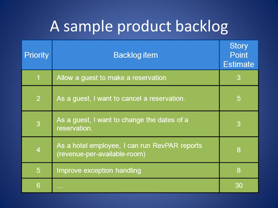 A sample product backlog PriorityBacklog item Story Point Estimate 1Allow a guest to make a reservation3 2As a guest, I want to cancel a reservation.5 3 As a guest, I want to change the dates of a reservation.
