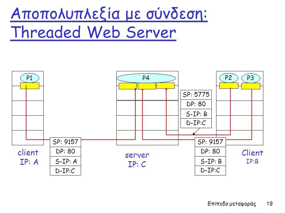 Επίπεδο μεταφοράς 19 Αποπολυπλεξία με σύνδεση: Threaded Web Server Client IP:B P1 client IP: A P1P2 server IP: C SP: 9157 DP: 80 SP: 9157 DP: 80 P4 P3 D-IP:C S-IP: A D-IP:C S-IP: B SP: 5775 DP: 80 D-IP:C S-IP: B
