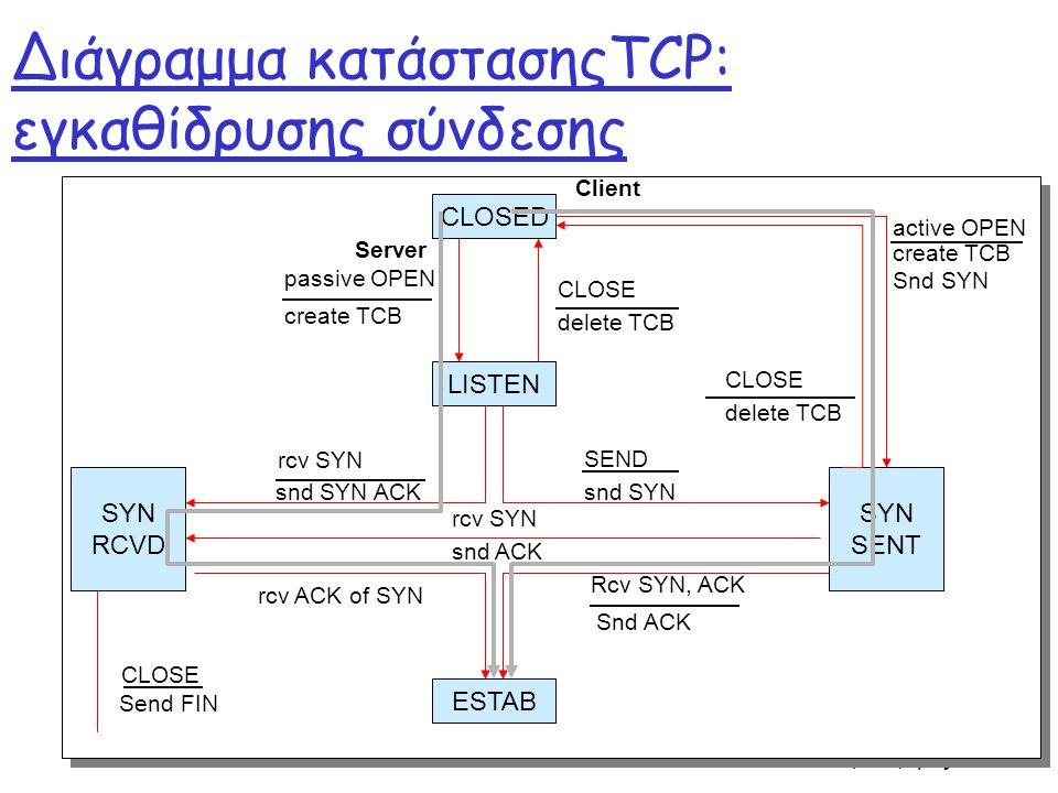 Επίπεδο μεταφοράς 42 Διάγραμμα κατάστασηςTCP: εγκαθίδρυσης σύνδεσης CLOSED SYN SENT SYN RCVD ESTAB LISTEN active OPEN create TCB Snd SYN create TCB passive OPEN delete TCB CLOSE delete TCB CLOSE snd SYN SEND snd SYN ACK rcv SYN Send FIN CLOSE rcv ACK of SYN Snd ACK Rcv SYN, ACK rcv SYN snd ACK Client Server