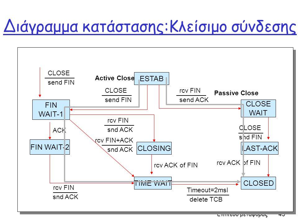 Επίπεδο μεταφοράς 45 Διάγραμμα κατάστασης:Κλείσιμο σύνδεσης CLOSING CLOSE WAIT FIN WAIT-1 ESTAB TIME WAIT snd FIN CLOSE send FIN CLOSE rcv ACK of FIN LAST-ACK CLOSED FIN WAIT-2 snd ACK rcv FIN delete TCB Timeout=2msl send FIN CLOSE send ACK rcv FIN snd ACK rcv FIN rcv ACK of FIN snd ACK rcv FIN+ACK ACK Active Close Passive Close