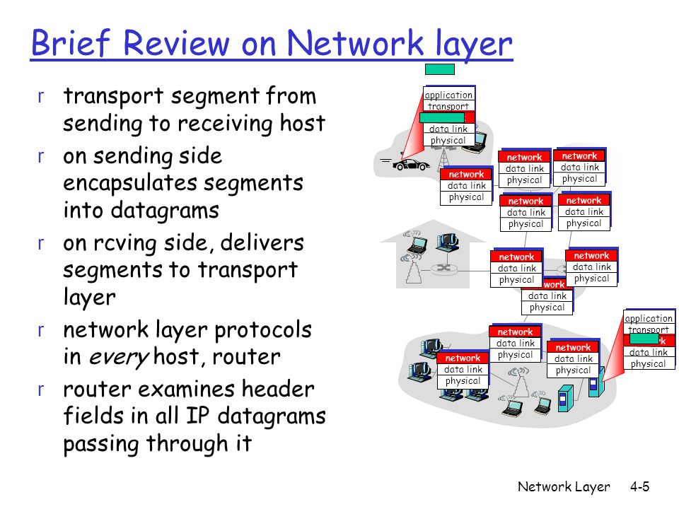 Network Layer 4-5 Brief Review on Network layer r transport segment from sending to receiving host r on sending side encapsulates segments into datagr