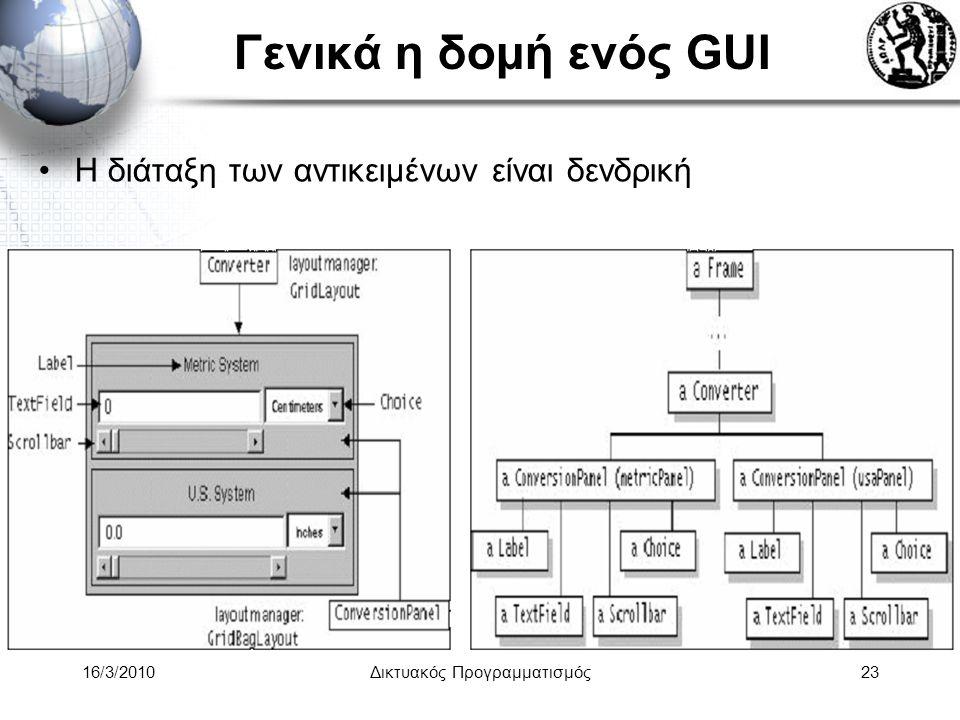 16/3/2010Δικτυακός Προγραμματισμός23 Γενικά η δομή ενός GUI •Η διάταξη των αντικειμένων είναι δενδρική