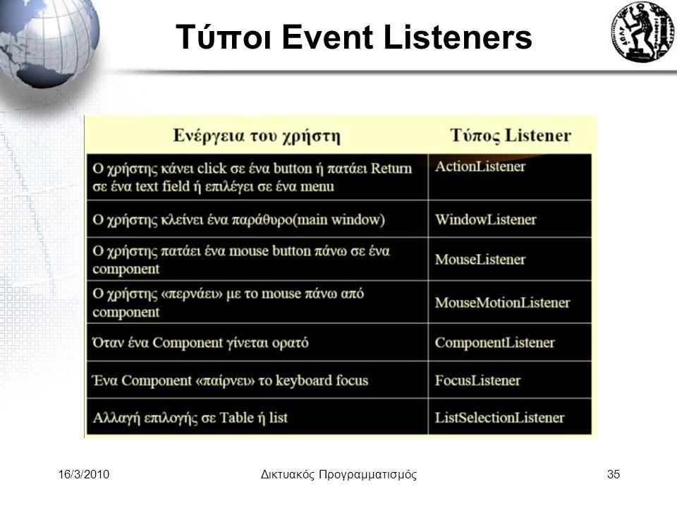 16/3/2010Δικτυακός Προγραμματισμός35 Τύποι Event Listeners