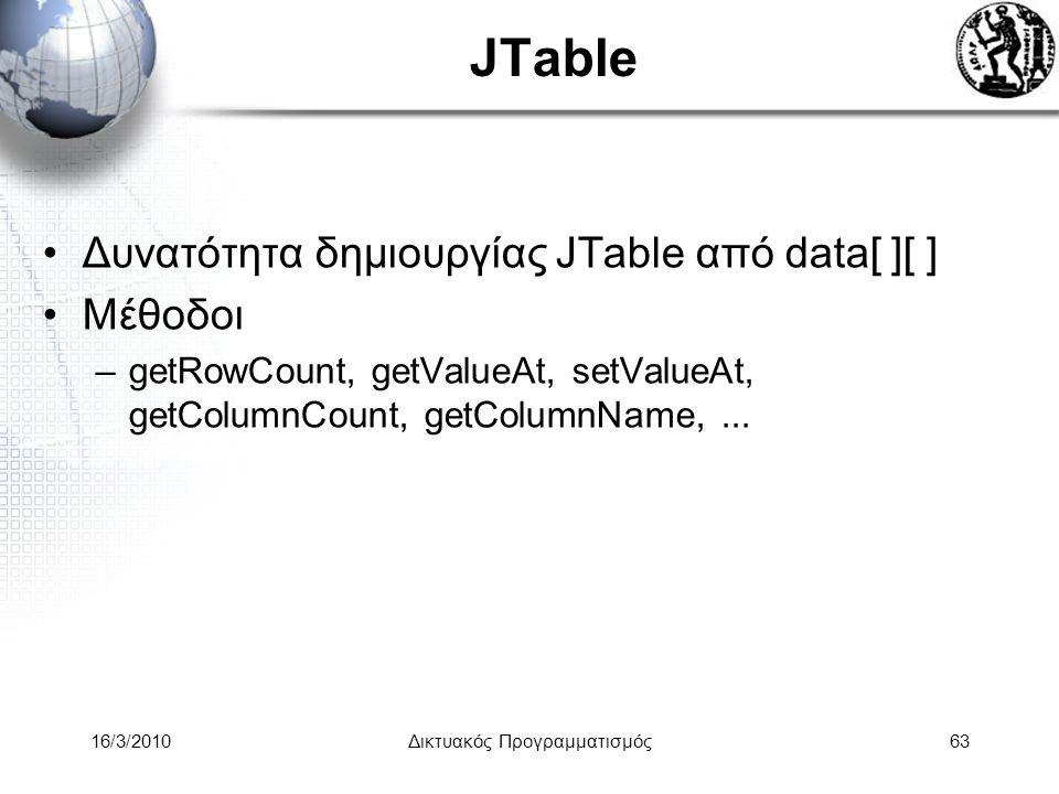 16/3/2010Δικτυακός Προγραμματισμός63 JTable •Δυνατότητα δημιουργίας JTable από data[ ][ ] •Μέθοδοι –getRowCount, getValueAt, setValueAt, getColumnCount, getColumnName,...
