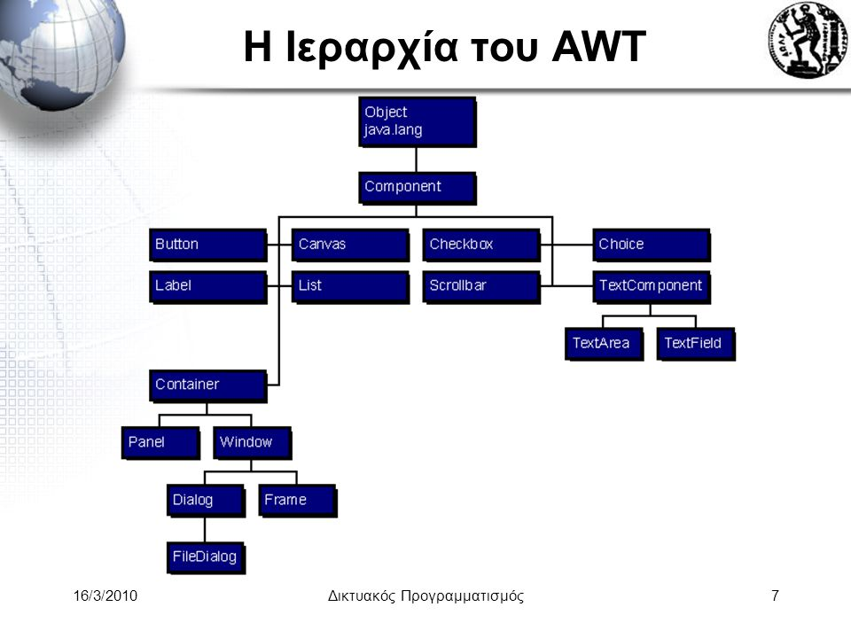 16/3/2010Δικτυακός Προγραμματισμός8 Οι AWT κλάσεις •Το πακέτο java.awt περιέχει: –Components –Containers –LayoutManagers