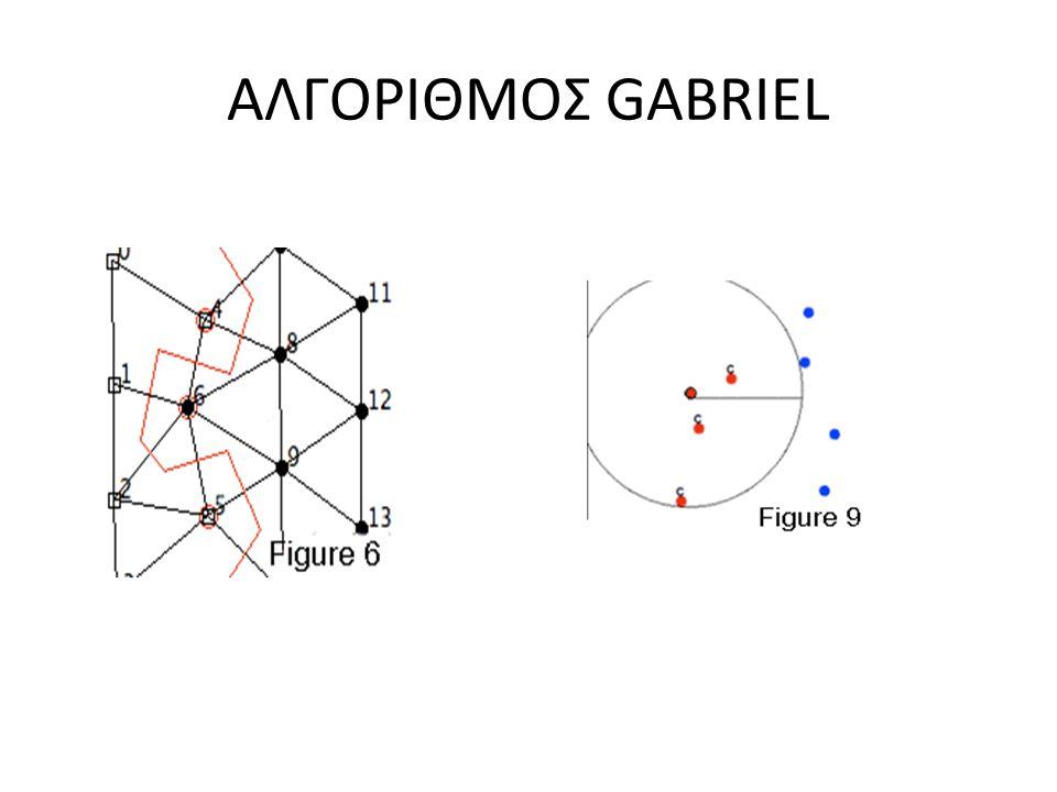ΑΛΓΟΡΙΘΜΟΣ GABRIEL