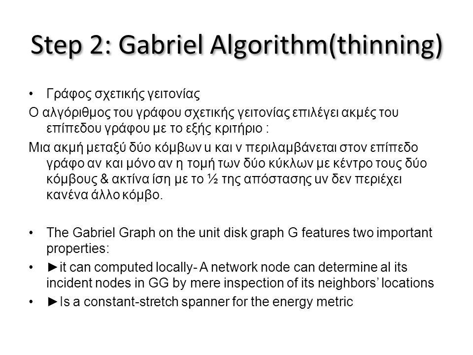 Step 2: Gabriel Algorithm(thinning) •Γράφος σχετικής γειτονίας Ο αλγόριθμος του γράφου σχετικής γειτονίας επιλέγει ακμές του επίπεδου γράφου με το εξής κριτήριο : Μια ακμή μεταξύ δύο κόμβων u και v περιλαμβάνεται στον επίπεδο γράφο αν και μόνο αν η τομή των δύο κύκλων με κέντρο τους δύο κόμβους & ακτίνα ίση με το ½ της απόστασης uv δεν περιέχει κανένα άλλο κόμβο.