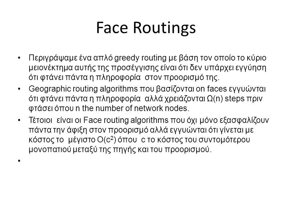 Face Routings •Περιγράψαμε ένα απλό greedy routing με βάση τον οποίο το κύριο μειονέκτημα αυτής της προσέγγισης είναι ότι δεν υπάρχει εγγύηση ότι φτάνει πάντα η πληροφορία στον προορισμό της.
