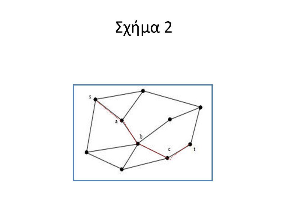 Σχήμα 2