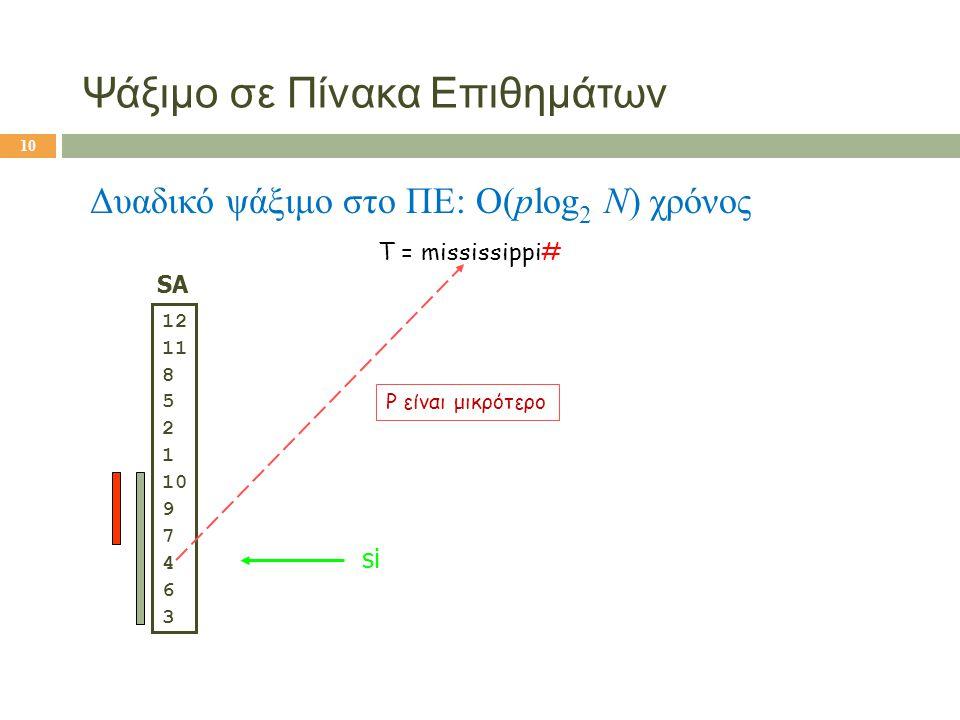 T = mississippi# SA 12 11 8 5 2 1 10 9 7 4 6 3 si P είναι μικρότερο Ψάξιμο σε Πίνακα Επιθημάτων Δυαδικό ψάξιμο στο ΠΕ: O(plog 2 N) χρόνος 10