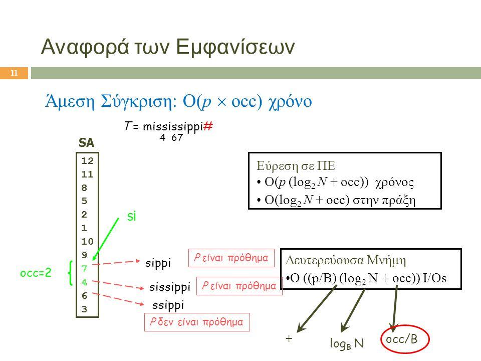 T = mississippi# 4 67 SA 12 11 8 5 2 1 10 9 7 4 6 3 si occ=2 Εύρεση σε ΠΕ • O(p (log 2 N + occ)) χρόνος • O(log 2 N + occ) στην πράξη Δευτερεύουσα Μνή