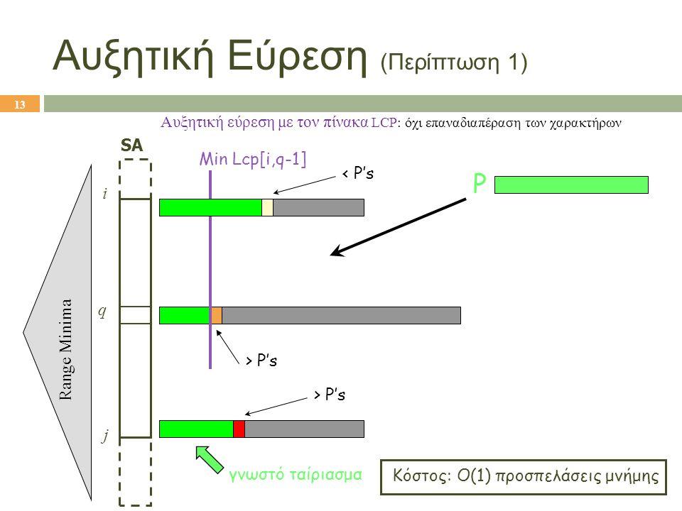 q Αυξητική εύρεση με τον πίνακα LCP: όχι επαναδιαπέραση των χαρακτήρων SA Range Minima i j Κόστος: O(1) προσπελάσεις μνήμης P Min Lcp[i,q-1] > P's γνω