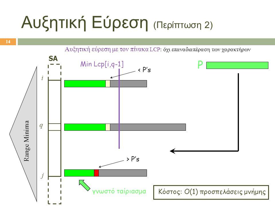 q SA i j Min Lcp[i,q-1] Range Minima γνωστό ταίριασμα < P's > P's P 14 Αυξητική Εύρεση (Περίπτωση 2) Αυξητική εύρεση με τον πίνακα LCP: όχι επαναδιαπέ