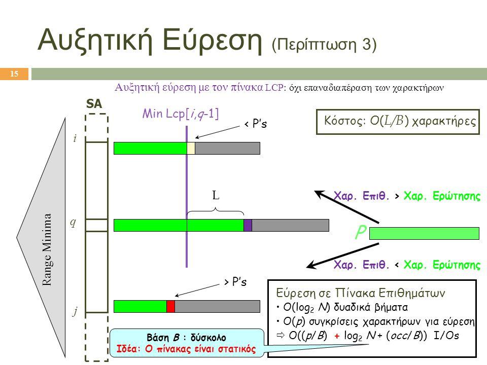 SA i j q Min Lcp[i,q-1] Χαρ. Επιθ. > Χαρ. Ερώτησης Χαρ. Επιθ. < Χαρ. Ερώτησης Εύρεση σε Πίνακα Επιθημάτων • O(log 2 N) δυαδικά βήματα • O(p) συγκρίσει