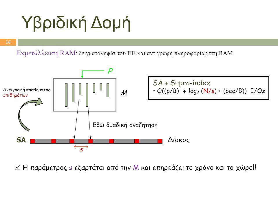 SA Εκμετάλλευση RAM : δειγματοληψία του ΠΕ και αντιγραφή πληροφορίας στη RAM M Δίσκος P Εδώ δυαδική αναζήτηση SA + Supra-index • O((p/B) + log 2 (N/s)