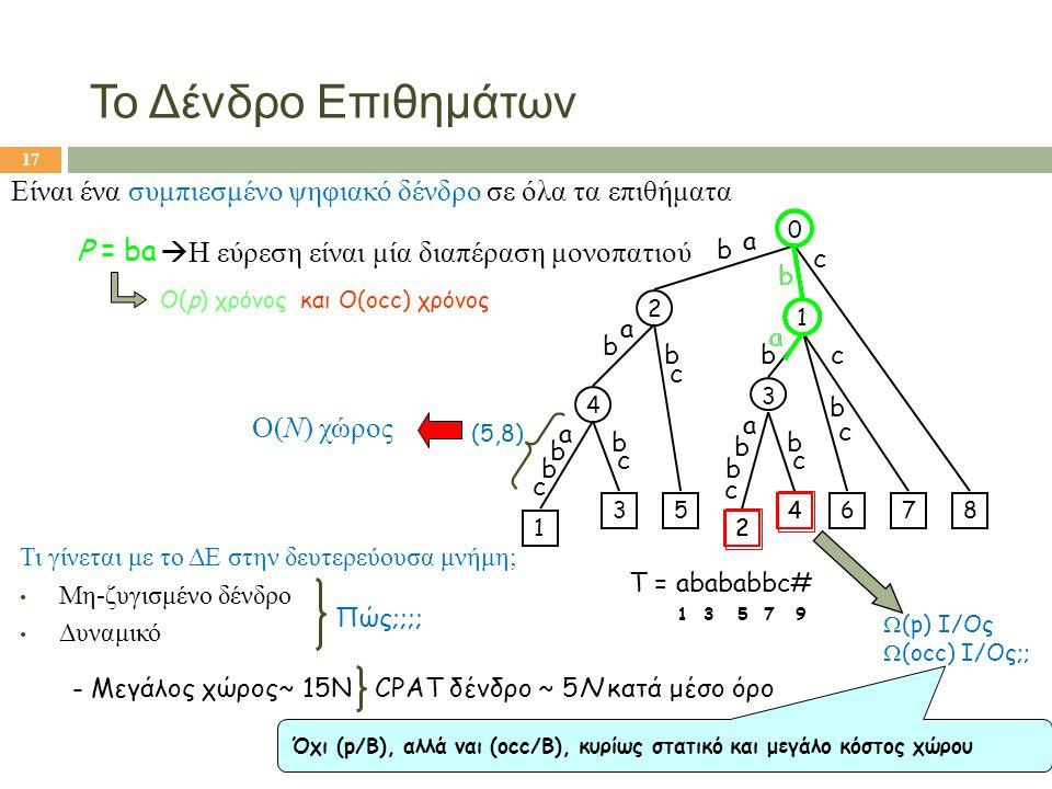 Το Δένδρο Επιθημάτων Είναι ένα συμπιεσμένο ψηφιακό δένδρο σε όλα τα επιθήματα T = abababbc# 1 3 5 7 9 3 2 4 c c c b a b b b b b a 2 4 1 35 a b c a b b