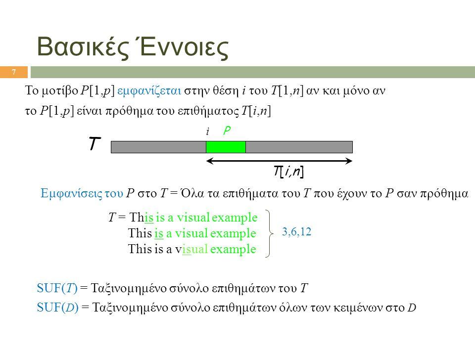 Βασικές Έννοιες Το μοτίβο P[1,p] εμφανίζεται στην θέση i του T[1,n] αν και μόνο αν το P[1,p] είναι πρόθημα του επιθήματος T[i,n] T P i T[i,n] Εμφανίσε
