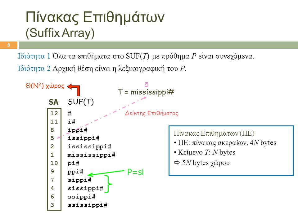 Πίνακας Επιθημάτων (Suffix Array) Ιδιότητα 1 Όλα τα επιθήματα στο SUF(T) με πρόθημα P είναι συνεχόμενα. Ιδιότητα 2 Αρχική θέση είναι η λεξικογραφική τ