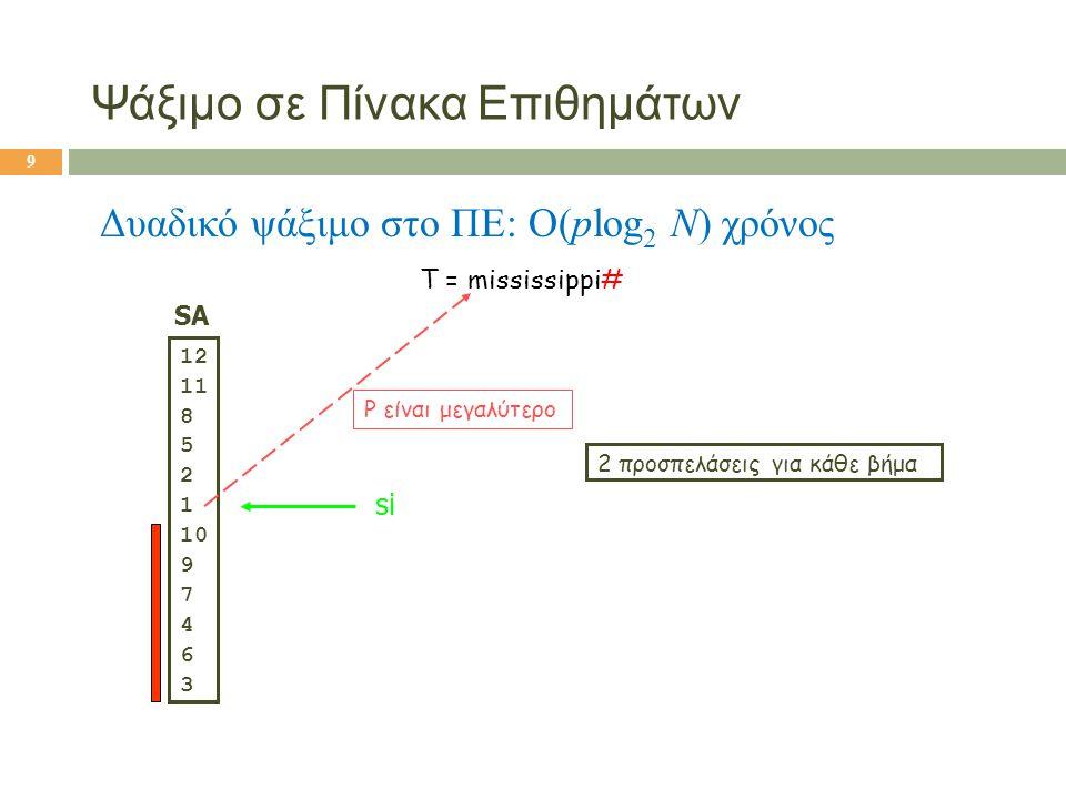 Ψάξιμο σε Πίνακα Επιθημάτων Δυαδικό ψάξιμο στο ΠΕ: O(plog 2 N) χρόνος T = mississippi# SA 12 11 8 5 2 1 10 9 7 4 6 3 si P είναι μεγαλύτερο 2 προσπελάσ