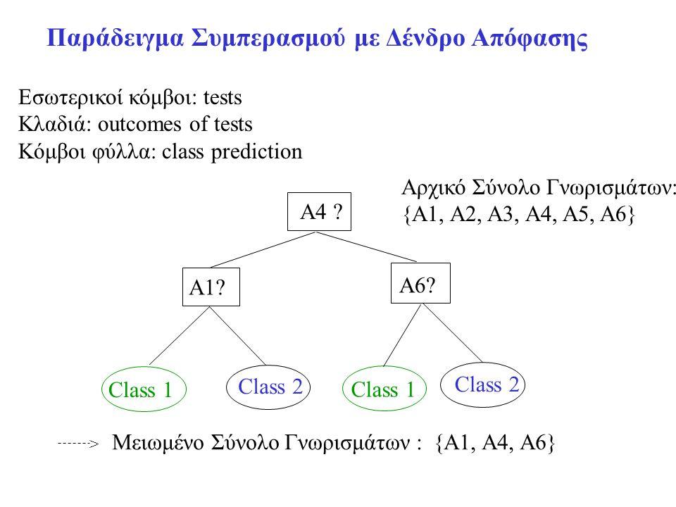 Παράδειγμα Συμπερασμού με Δένδρο Απόφασης Αρχικό Σύνολο Γνωρισμάτων: {A1, A2, A3, A4, A5, A6} A4 ? A1? A6? Class 1 Class 2 Class 1 Class 2 > Μειωμένο
