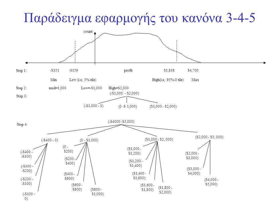 Παράδειγμα εφαρμογής του κανόνα 3-4-5 (-$4000 -$5,000) (-$400 - 0) (-$400 - -$300) (-$300 - -$200) (-$200 - -$100) (-$100 - 0) (0 - $1,000) (0 - $200)