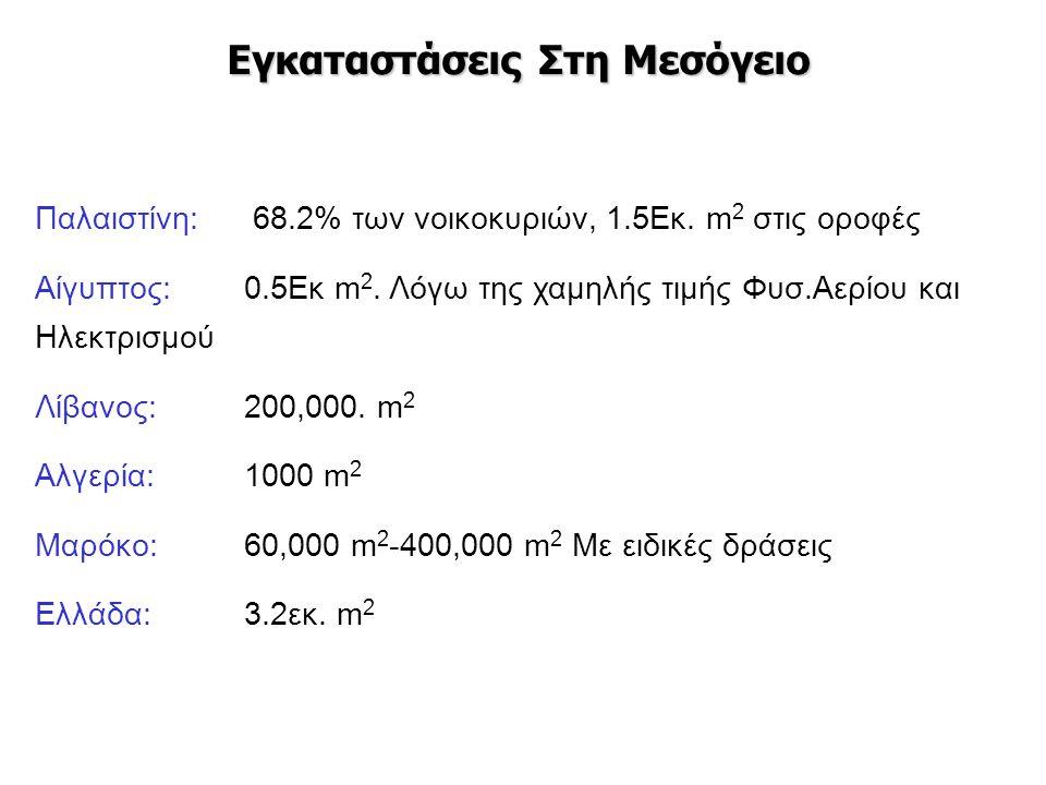 Παλαιστίνη: 68.2% των νοικοκυριών, 1.5Εκ. m 2 στις οροφές Αίγυπτος: 0.5Εκ m 2. Λόγω της χαμηλής τιμής Φυσ.Αερίου και Ηλεκτρισμού Λίβανος: 200,000. m 2