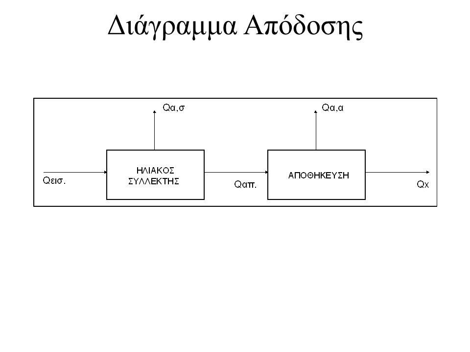 Διάγραμμα Απόδοσης