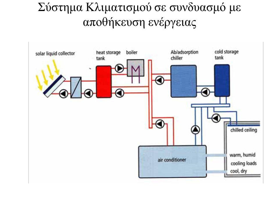 Σύστημα Κλιματισμού σε συνδυασμό με αποθήκευση ενέργειας