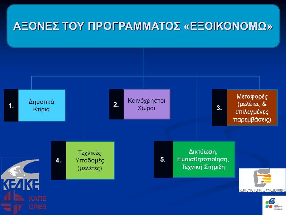 ΚΑΠΕ (Λειτουργίες προκήρυξης, αξιολόγησης, έγκρισης, παρακολούθησης, πληρωμών και επιστημονικής υποστήριξης των Σχεδίων Δράσης) (μετά τη σύστασή της) ΔΗΜΟΣ ΑΕ (μετά τη σύστασή της) ( υποστήριξη, αξιολόγηση προτάσεων, Ειδικές Οριζόντιες Δράσεις) (τεχνική υποστήριξη, αξιολόγηση προτάσεων, Ειδικές Οριζόντιες Δράσεις)