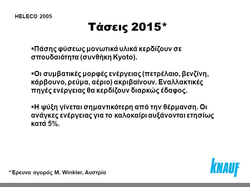 Τάσεις 2015* HELECO 2005  Πάσης φύσεως μονωτικά υλικά κερδίζουν σε σπουδαιότητα (συνθήκη Kyoto).