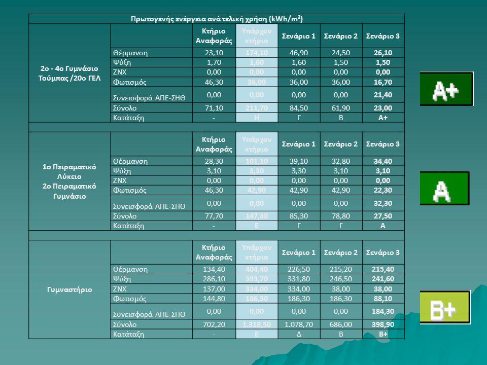 Πρωτογενής ενέργεια ανά τελική χρήση (kWh/m²) 2ο - 4ο Γυμνάσιο Τούμπας /20ο ΓΕΛ Κτήριο Αναφοράς Υπάρχον κτήριο Σενάριο 1Σενάριο 2Σενάριο 3 Θέρμανση 23