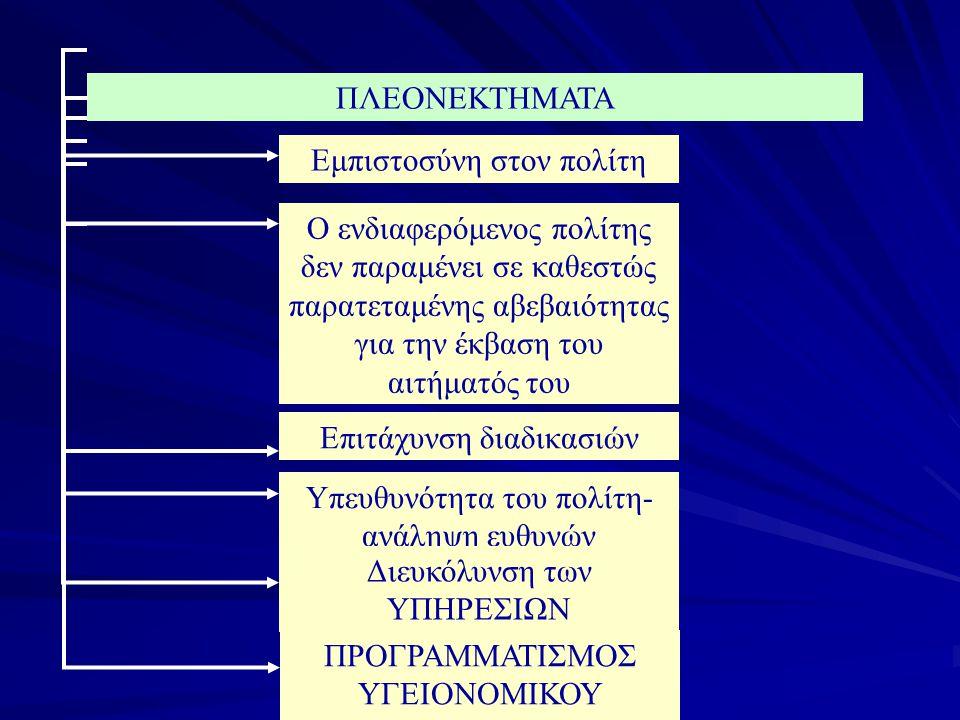 4. ΑΝΤΙΚΑΤΑΣΤΑΣΗ ΑΔΕΙΑΣ Αίτηση με δυο φωτογραφίες Φυσικό πρόσωπο ή εκπρόσωπος εταιρείας Παράβολο Αδεια ασκήσεως επαγγέλματος Έγγραφο στοιχείο απόδειξη