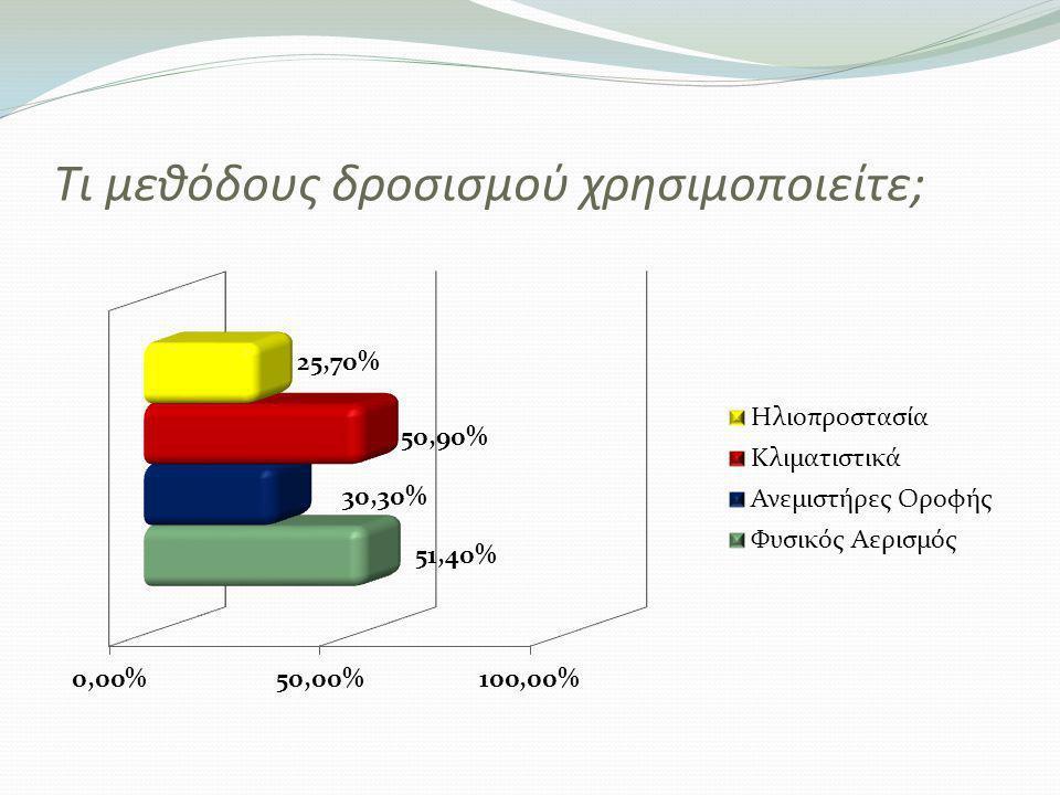 Με τι είδους σύστημα θερμαίνετε εσείς το νερό οικιακής χρήσης;