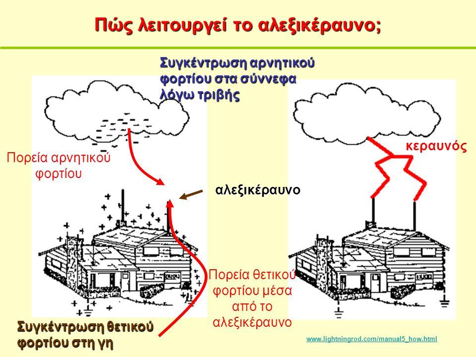 Πώς λειτουργεί το αλεξικέραυνο; www.lightningrod.com/manual5_how.html Συγκέντρωση θετικού φορτίου στη γη Συγκέντρωση αρνητικού φορτίου στα σύννεφα λόγ