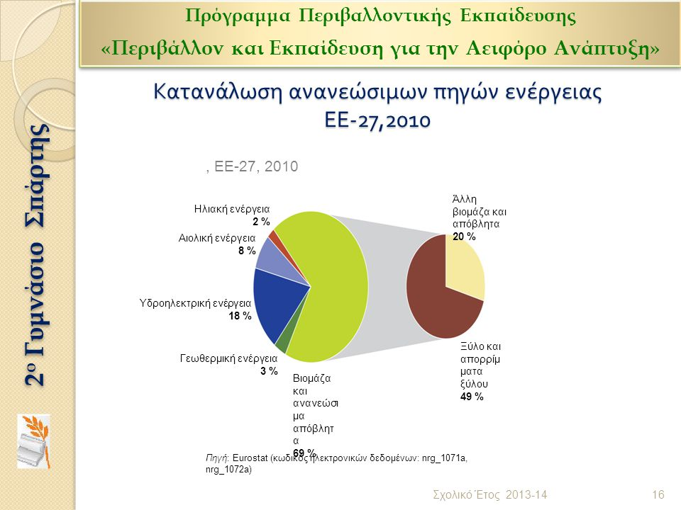 Κατανάλωση ανανεώσιμων πηγών ενέργειας ΕΕ -27,2010 Πηγή: Eurostat (κωδικός ηλεκτρονικών δεδομένων: nrg_1071a, nrg_1072a), ΕΕ-27, 2010 Ηλιακή ενέργεια