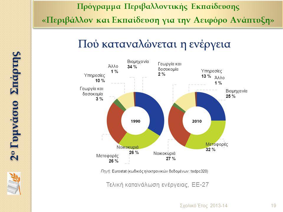 Πού καταναλώνεται η ενέργεια Τελική κατανάλωση ενέργειας, ΕΕ-27 Πηγή: Eurostat (κωδικός ηλεκτρονικών δεδομένων: tsdpc320) Άλλο 1 % Υπηρεσίες 10 % Γεωρ