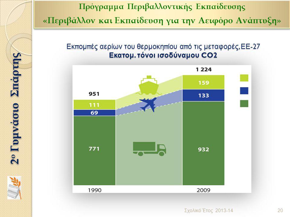 Εκπομπές αερίων του θερμοκηπίου από τις μεταφορές, ΕΕ -27 Εκατομ. τόνοι ισοδύναμου CO2 20 Σχολικό Έτος 2013-14 2 ο Γυμνάσιο Σπάρτης Πρόγραμμα Περιβαλλ