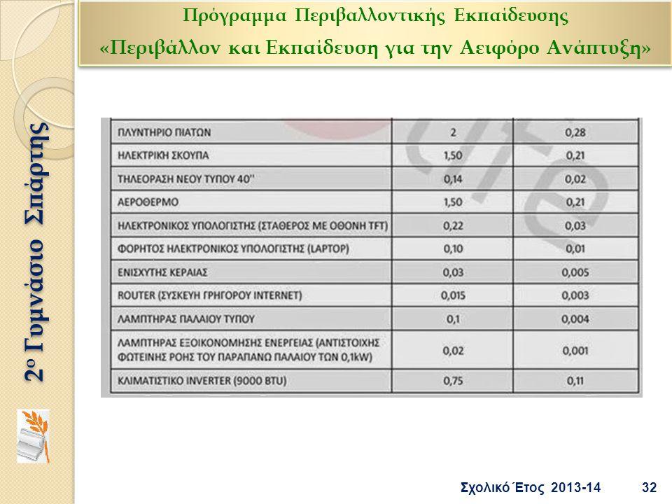 32 Σχολικό Έτος 2013-14 2 ο Γυμνάσιο Σπάρτης Πρόγραμμα Περιβαλλοντικής Εκπαίδευσης «Περιβάλλον και Εκπαίδευση για την Αειφόρο Ανάπτυξη» Πρόγραμμα Περι