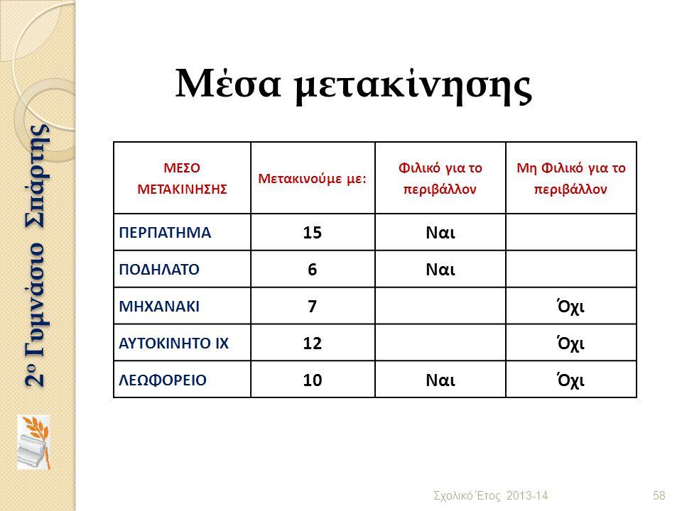 Μέσα μετακίνησης Σχολικό Έτος 2013-14 58 2 ο Γυμνάσιο Σπάρτης ΜΕΣΟ ΜΕΤΑΚΙΝΗΣΗΣ Μετακινούμε με: Φιλικό για το περιβάλλον Μη Φιλικό για το περιβάλλον ΠΕ