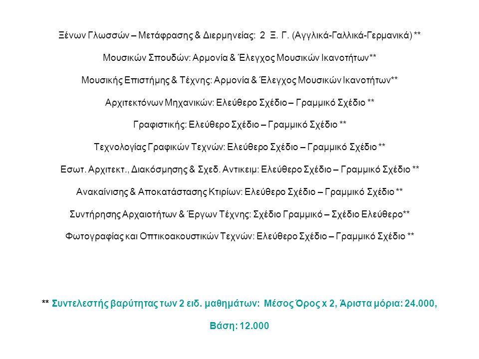 Ξένων Γλωσσών – Μετάφρασης & Διερμηνείας: 2 Ξ. Γ. (Αγγλικά-Γαλλικά-Γερμανικά) ** Μουσικών Σπουδών: Αρμονία & Έλεγχος Μουσικών Ικανοτήτων** Μουσικής Επ