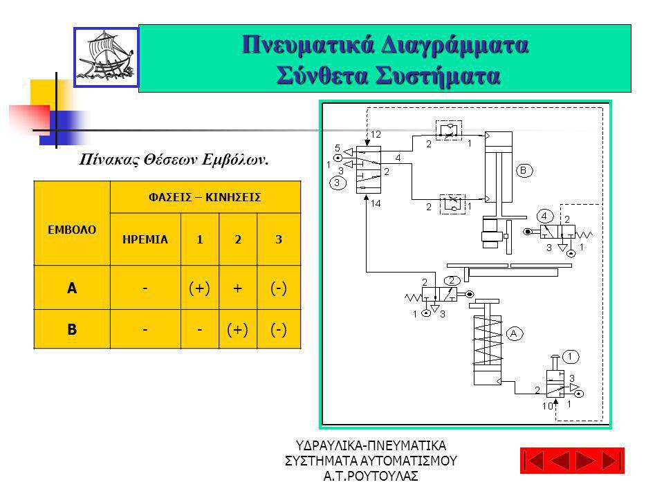 ΥΔΡΑΥΛΙΚΑ-ΠΝΕΥΜΑΤΙΚΑ ΣΥΣΤΗΜΑΤΑ ΑΥΤΟΜΑΤΙΣΜΟΥ Α.Τ.ΡΟΥΤΟΥΛΑΣ Πνευματικά Διαγράμματα Σύνθετα Συστήματα Πίνακας Θέσεων Εμβόλων.