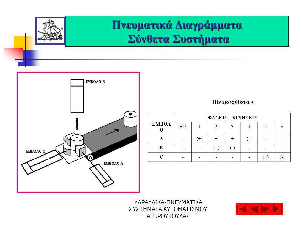 ΥΔΡΑΥΛΙΚΑ-ΠΝΕΥΜΑΤΙΚΑ ΣΥΣΤΗΜΑΤΑ ΑΥΤΟΜΑΤΙΣΜΟΥ Α.Τ.ΡΟΥΤΟΥΛΑΣ Πνευματικά Διαγράμματα Σύνθετα Συστήματα Πίνακας Θέσεων ΕΜΒΟΛ Ο ΦΑΣΕΙΣ – ΚΙΝΗΣΕΙΣ ΗΡ.123456 Α-(+)++(-)-- Β--(+)(-)--- C-----(+)(-)