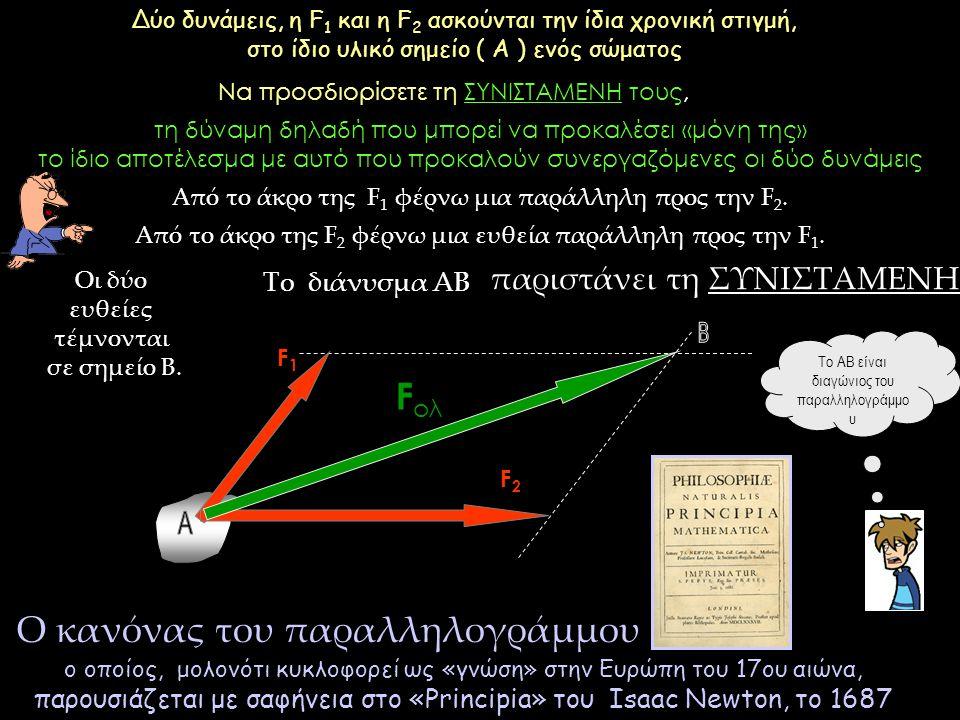 F1F1 F ολ F2F2 Δύο δυνάμεις, η F 1 και η F 2 ασκούνται την ίδια χρονική στιγμή, στο ίδιο υλικό σημείο ( Α ) ενός σώματος Να προσδιορίσετε τη ΣΥΝΙΣΤΑΜΕ