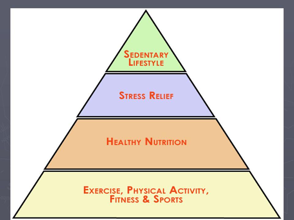 Έννοια της υγείας ► Υγεία είναι η οργανική, κοινωνική και ψυχολογική κατάσταση του ατόμου, που κυμαίνεται μεταξύ ενός αρνητικού κι ενός θετικού πόλου.