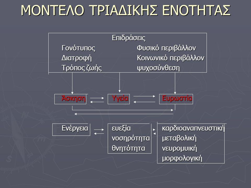Ένταση της άσκησης για υγεία και ευρωστία ► Η ένταση εξαρτάται από 1.