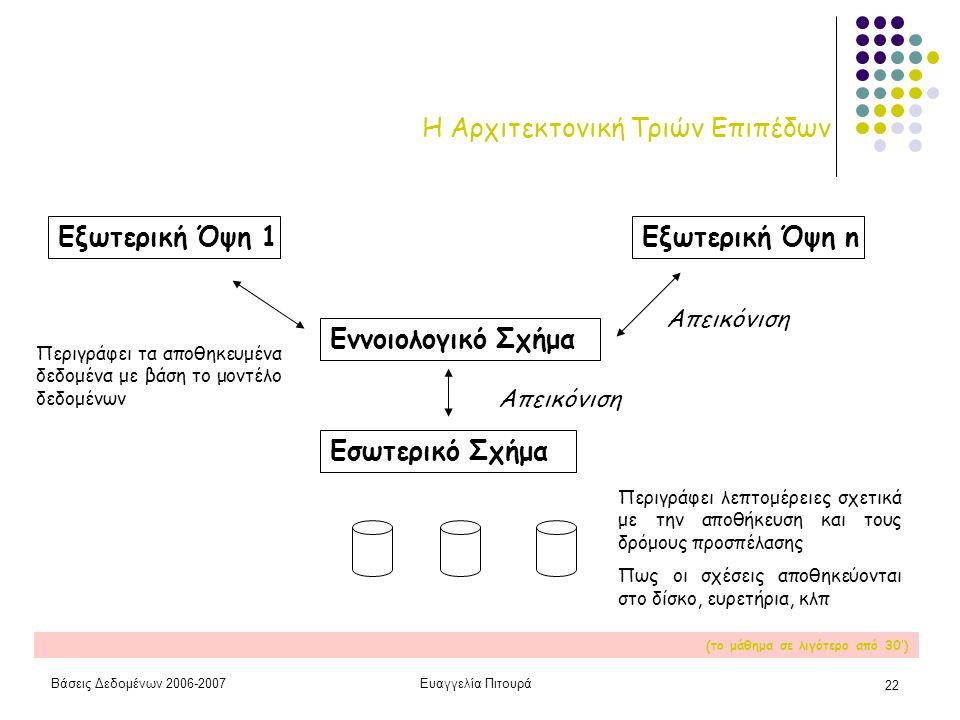 Βάσεις Δεδομένων 2006-2007Ευαγγελία Πιτουρά 22 Η Αρχιτεκτονική Τριών Επιπέδων Εσωτερικό Σχήμα Εννοιολογικό Σχήμα Εξωτερική Όψη 1Εξωτερική Όψη n Απεικό