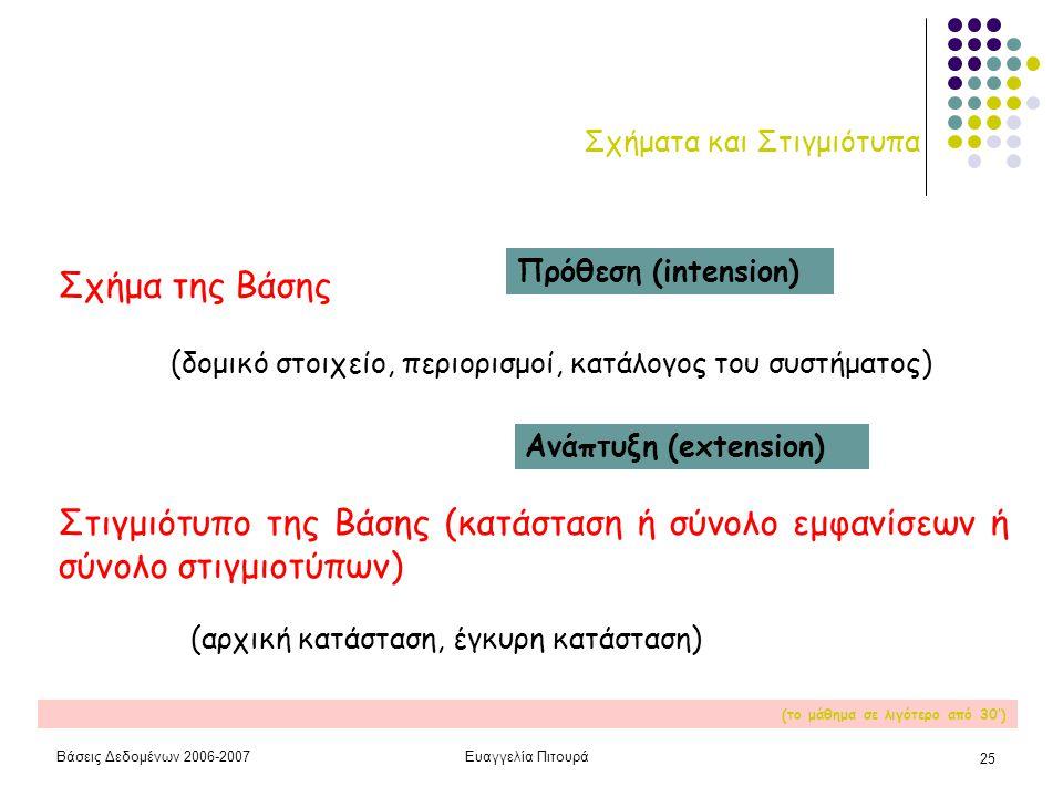 Βάσεις Δεδομένων 2006-2007Ευαγγελία Πιτουρά 25 Σχήματα και Στιγμιότυπα Σχήμα της Βάσης (δομικό στοιχείο, περιορισμοί, κατάλογος του συστήματος) Στιγμιότυπο της Βάσης (κατάσταση ή σύνολο εμφανίσεων ή σύνολο στιγμιοτύπων) Πρόθεση (intension) Ανάπτυξη (extension) (αρχική κατάσταση, έγκυρη κατάσταση) (το μάθημα σε λιγότερο από 30')