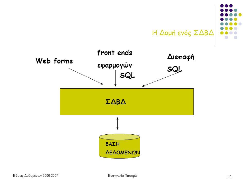 Βάσεις Δεδομένων 2006-2007Ευαγγελία Πιτουρά 35 Η Δομή ενός ΣΔΒΔ ΣΔΒΔ ΒΑΣΗ ΔΕΔΟΜΕΝΩΝ SQL Web forms front ends εφαρμογών Διεπαφή SQL